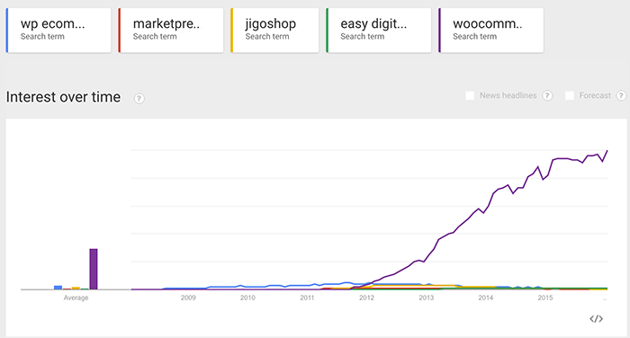 trends woocommerce
