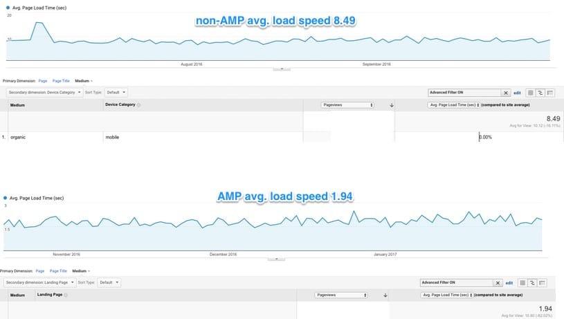 AMP speed case 2