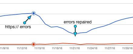 amp https errors