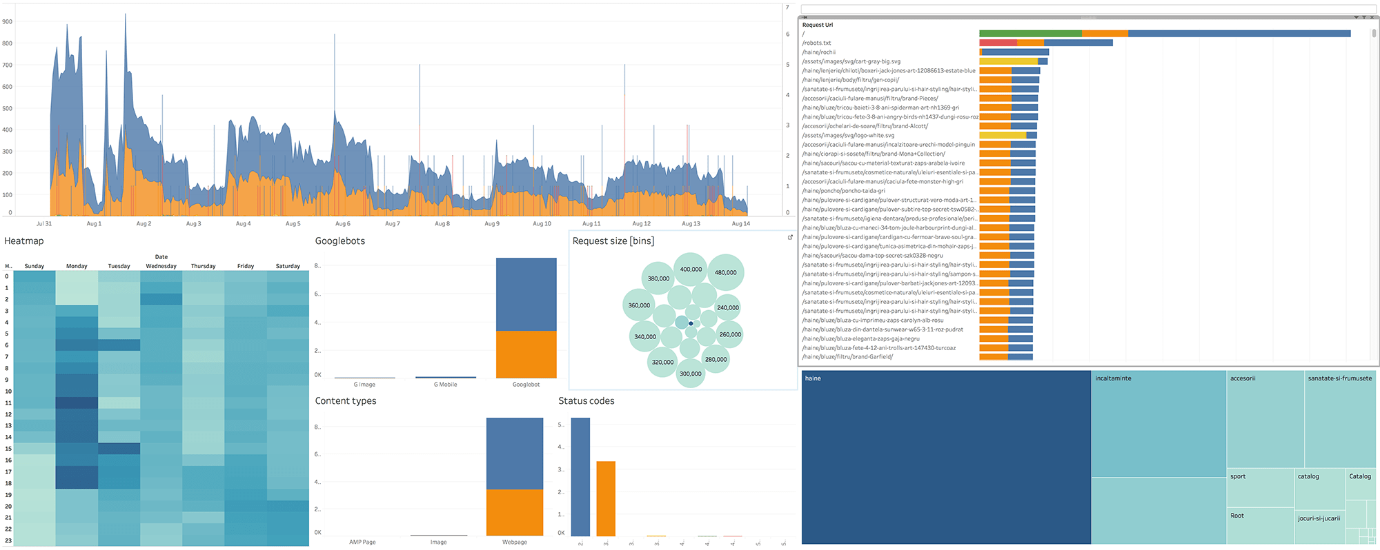 Log Analysis Dashboard