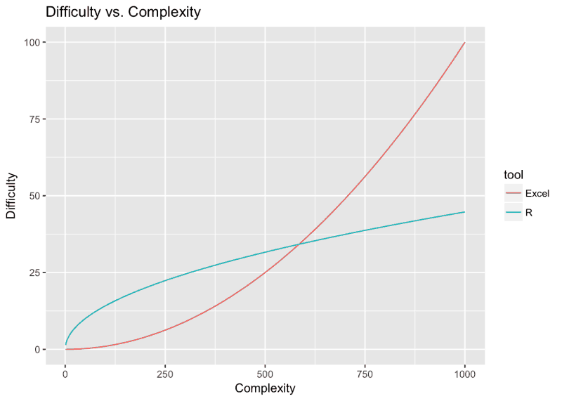 R difficulty vs. complexity