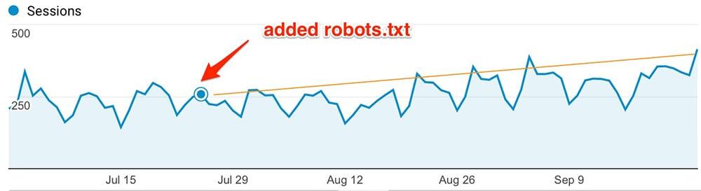 Robots Organic Traffic