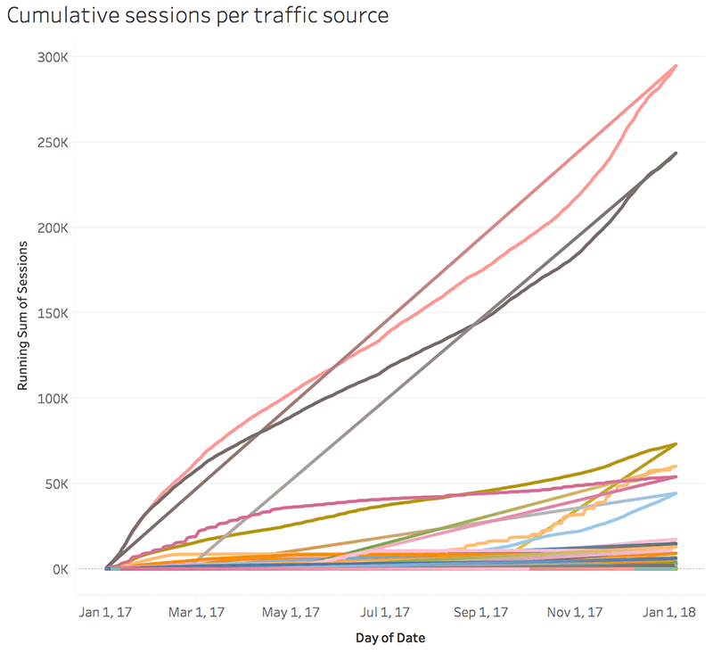cumulative-traffic-source