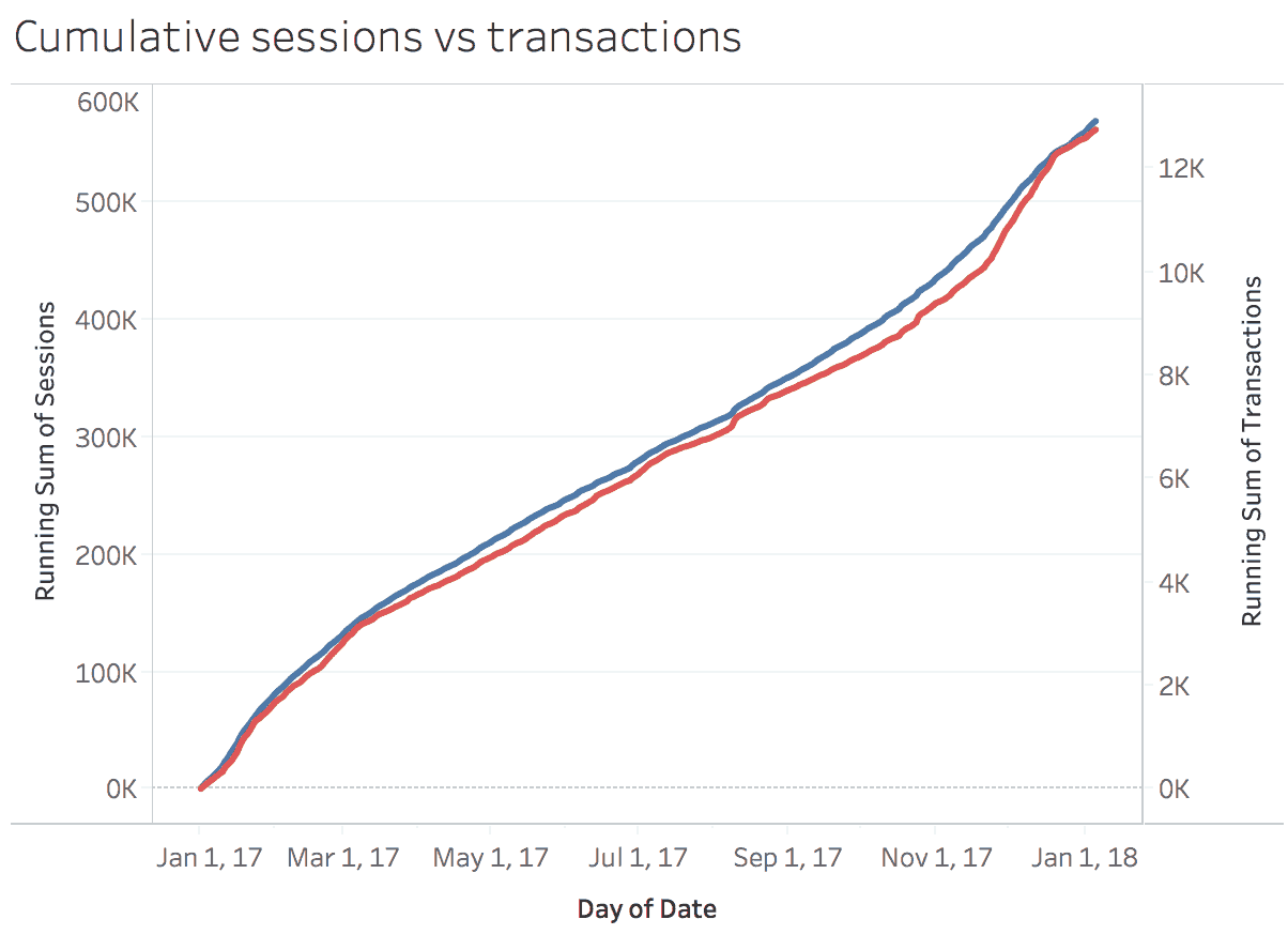 cumulative-traffic-vs-transactions