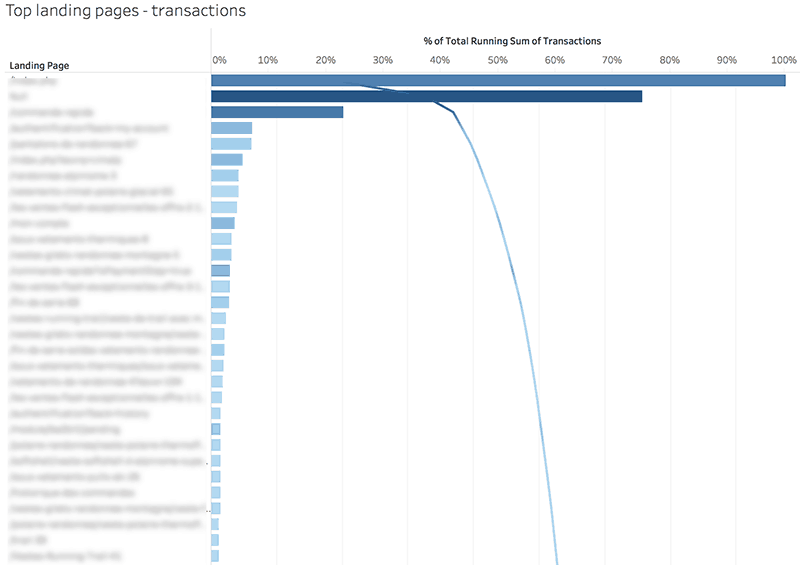 pareto-lp-transactions