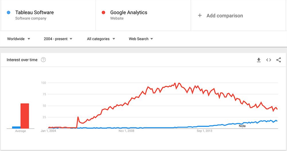 tableau google analytics trends