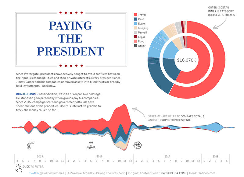 paying-the-president