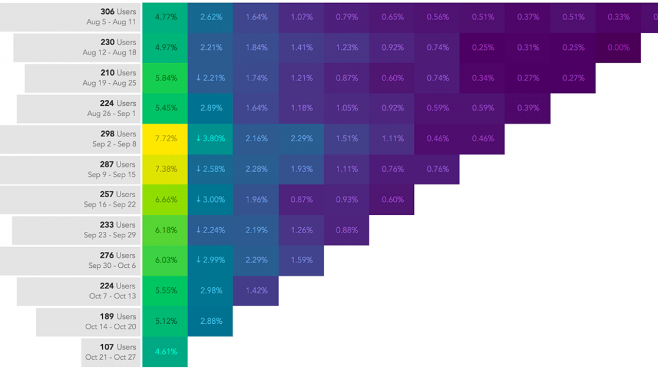 Interactive Highlight Tables/Heatmaps with Tableau Set ...