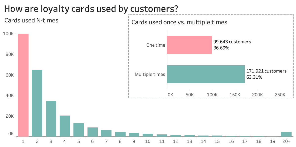 loyalty-cards-histogram
