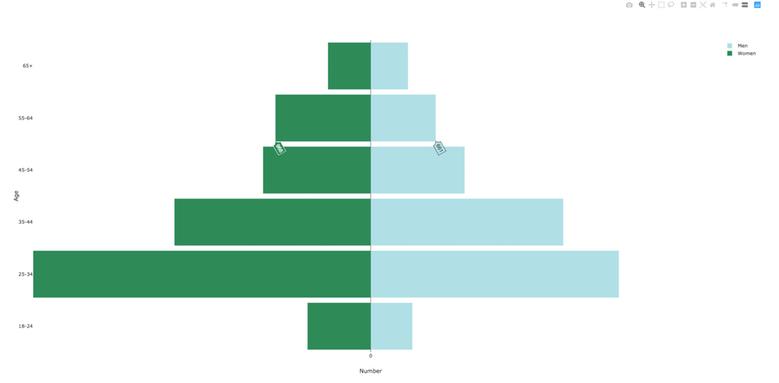 plotly_pyramid_chart