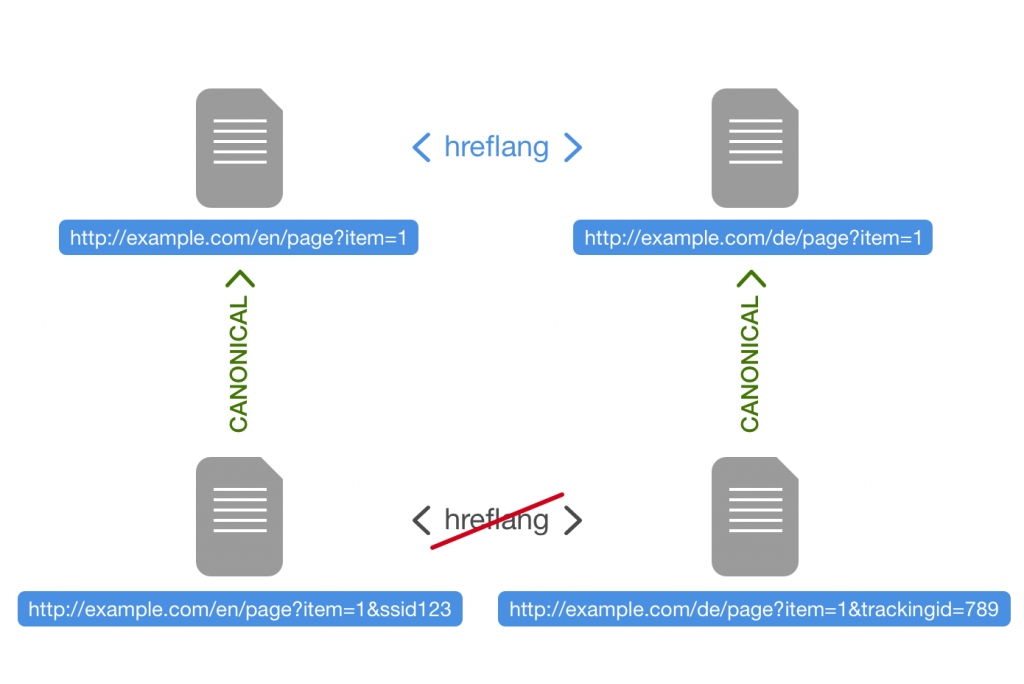 hreflang and canonical