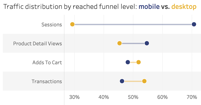 mobile-desktop-funnel