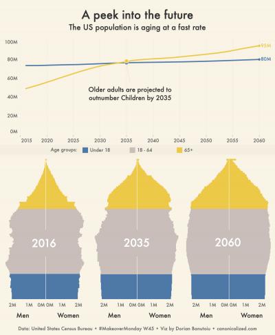 Aging U.S. population