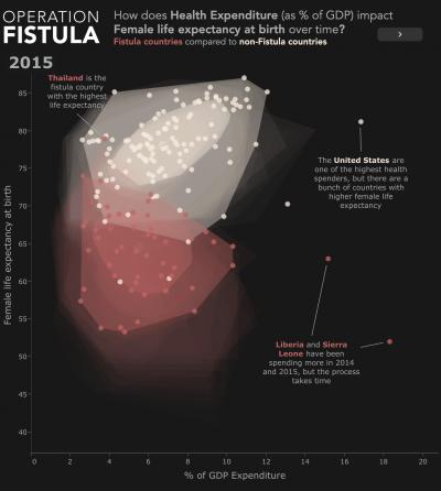 Operation Fistula