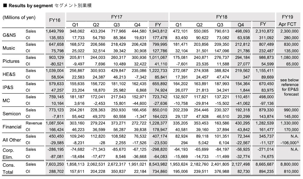 Sony Financials Data Table