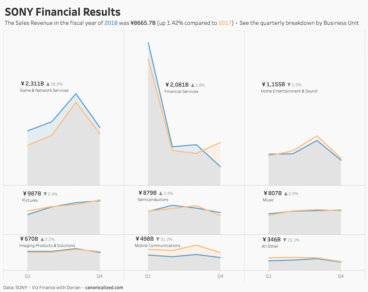 Sony Financials Results Dashboard