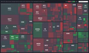 Stock Market Treemap in Tableau